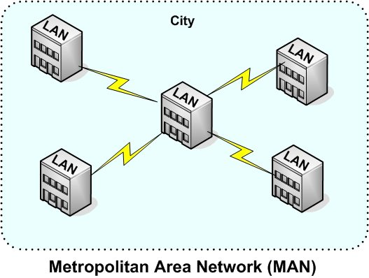 graphic depicting a Metropolitan Area Network (MAN)