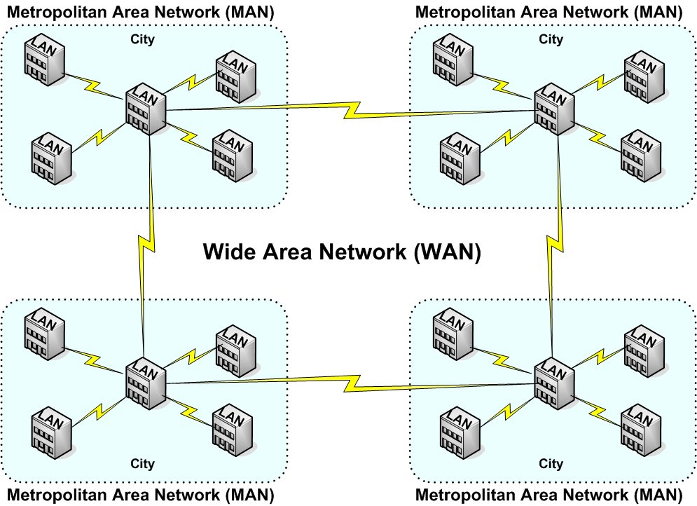 graphic depicting a Wide Area Network (WAN)