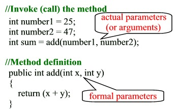 Image shows that arguments are passed by the caller and the function ot method called receive's the values passed to it as parameters to be used in the internal coding strucutre.