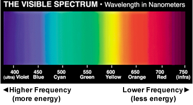 A Picture Of The Visible Spectrum Light