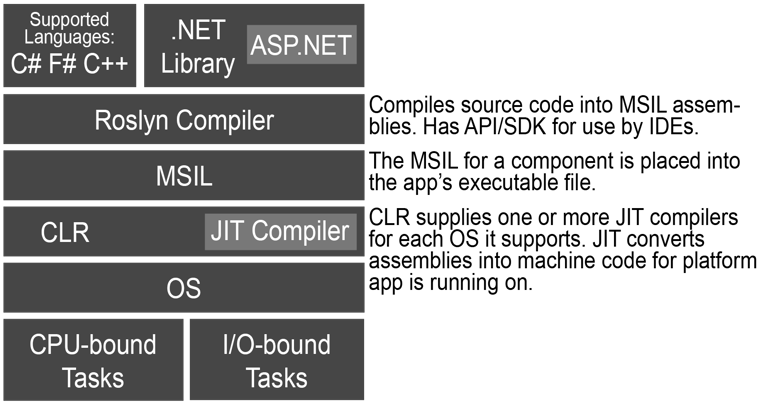 The layered architecture of the .NET framework.